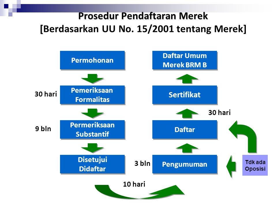 Prosedur Pendaftaran Merek [Berdasarkan UU No. 15/2001 tentang Merek]